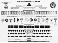 NSDAP-organisering